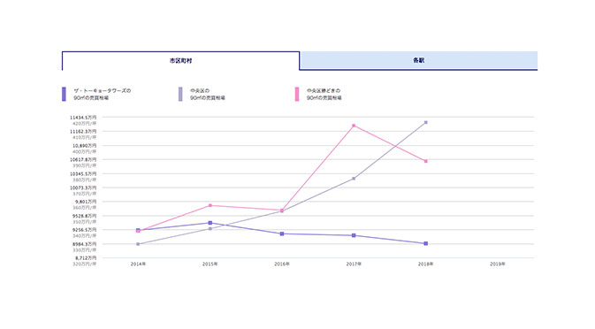 相場変遷グラフ